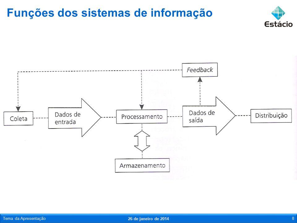 Funções dos sistemas de informação