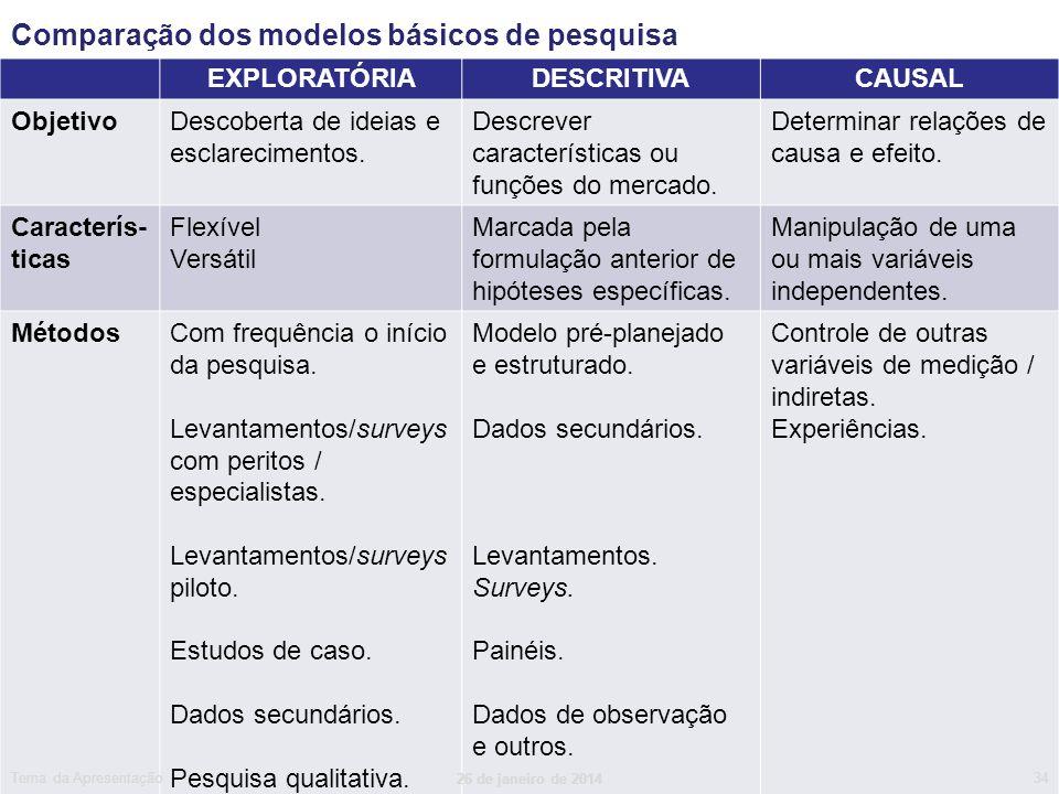Comparação dos modelos básicos de pesquisa