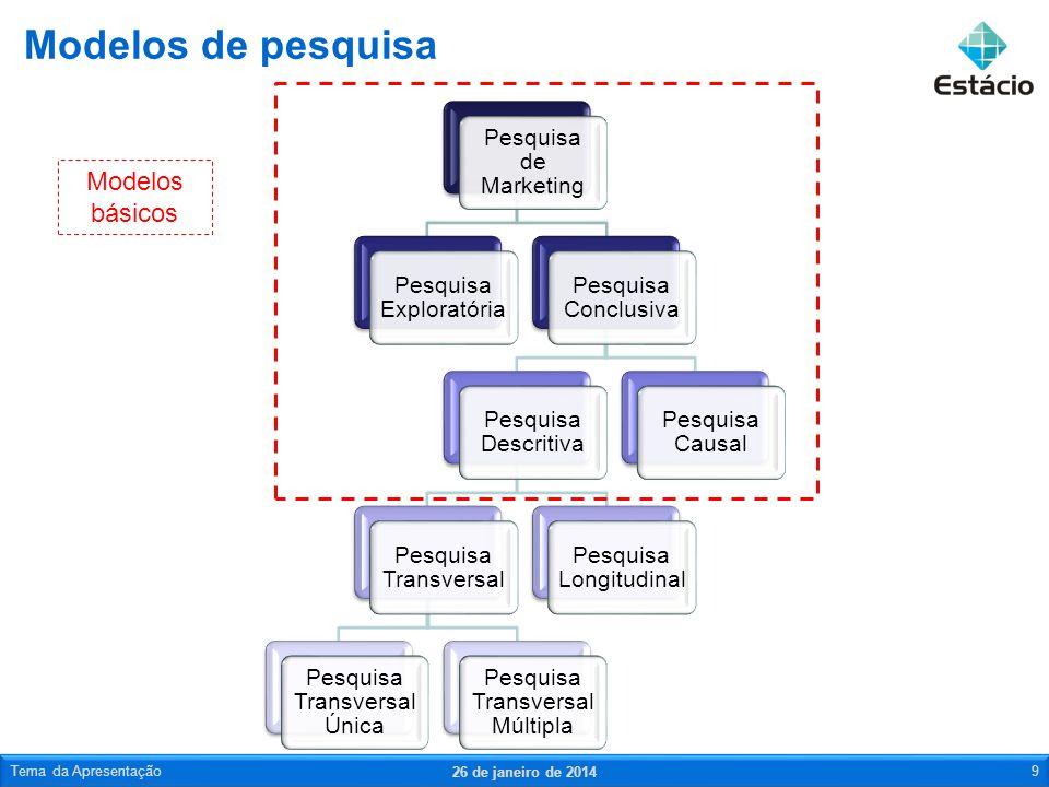Modelos de pesquisa Modelos básicos Tema da Apresentação