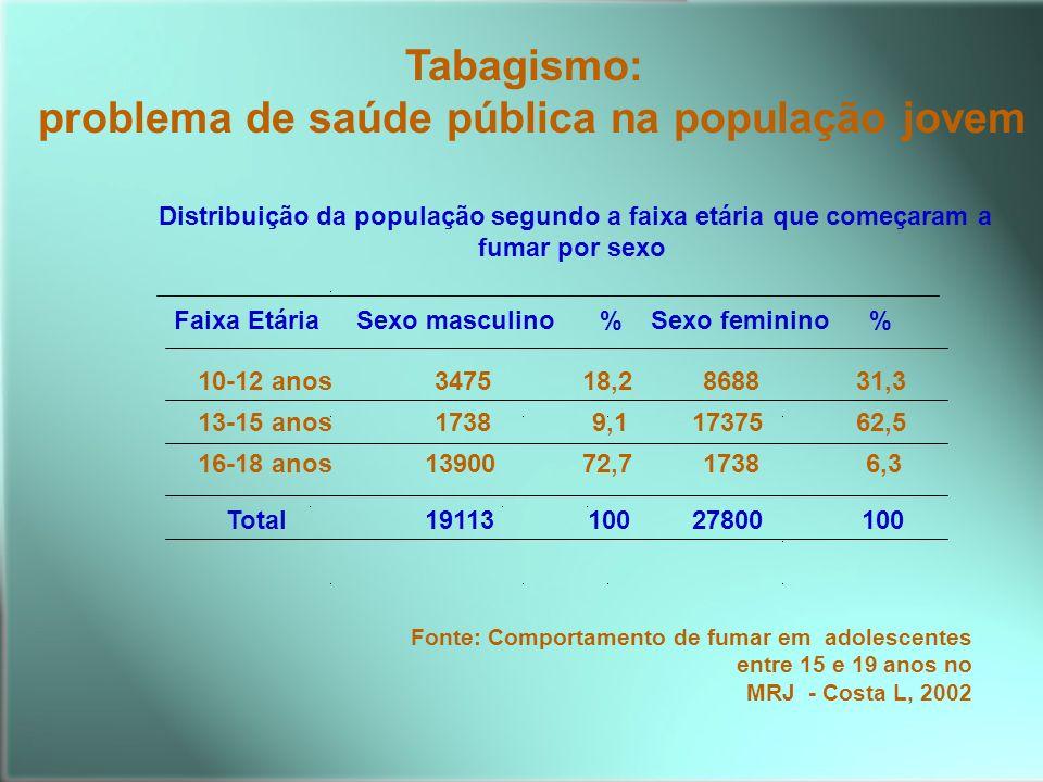 problema de saúde pública na população jovem
