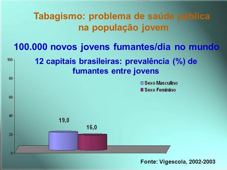 Tabagismo: problema de saúde pública na população jovem