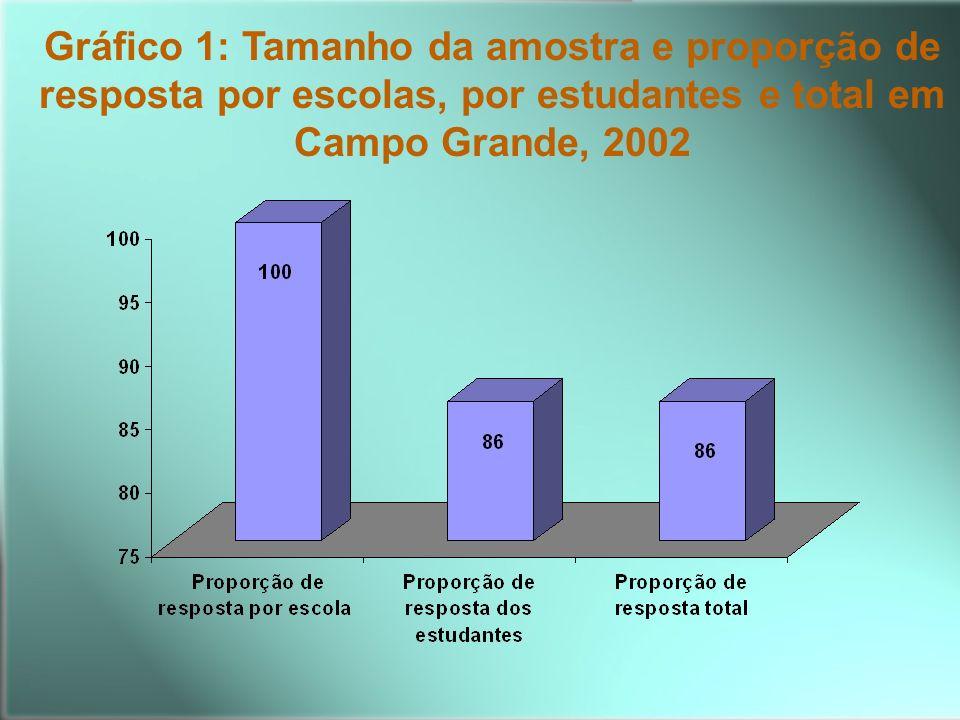 Gráfico 1: Tamanho da amostra e proporção de resposta por escolas, por estudantes e total em Campo Grande, 2002