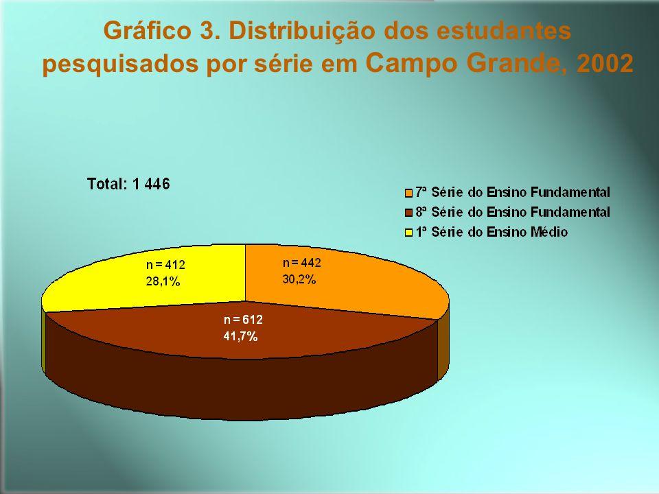 Gráfico 3. Distribuição dos estudantes pesquisados por série em Campo Grande, 2002
