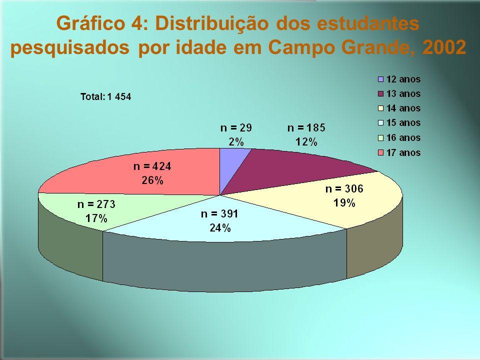 Gráfico 4: Distribuição dos estudantes pesquisados por idade em Campo Grande, 2002