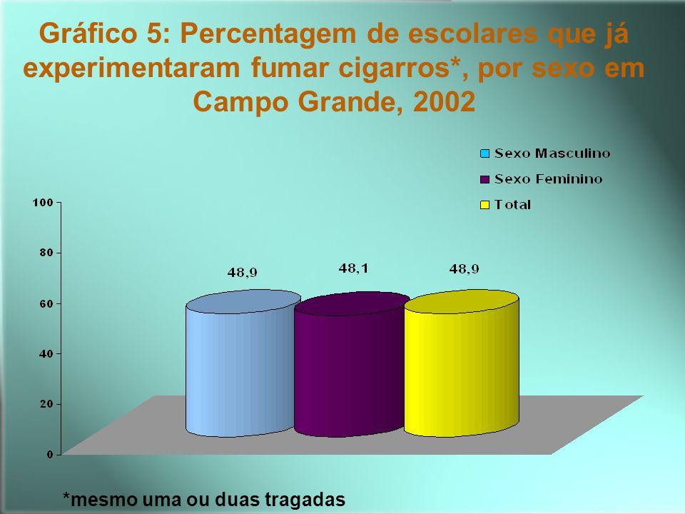 Gráfico 5: Percentagem de escolares que já experimentaram fumar cigarros*, por sexo em Campo Grande, 2002