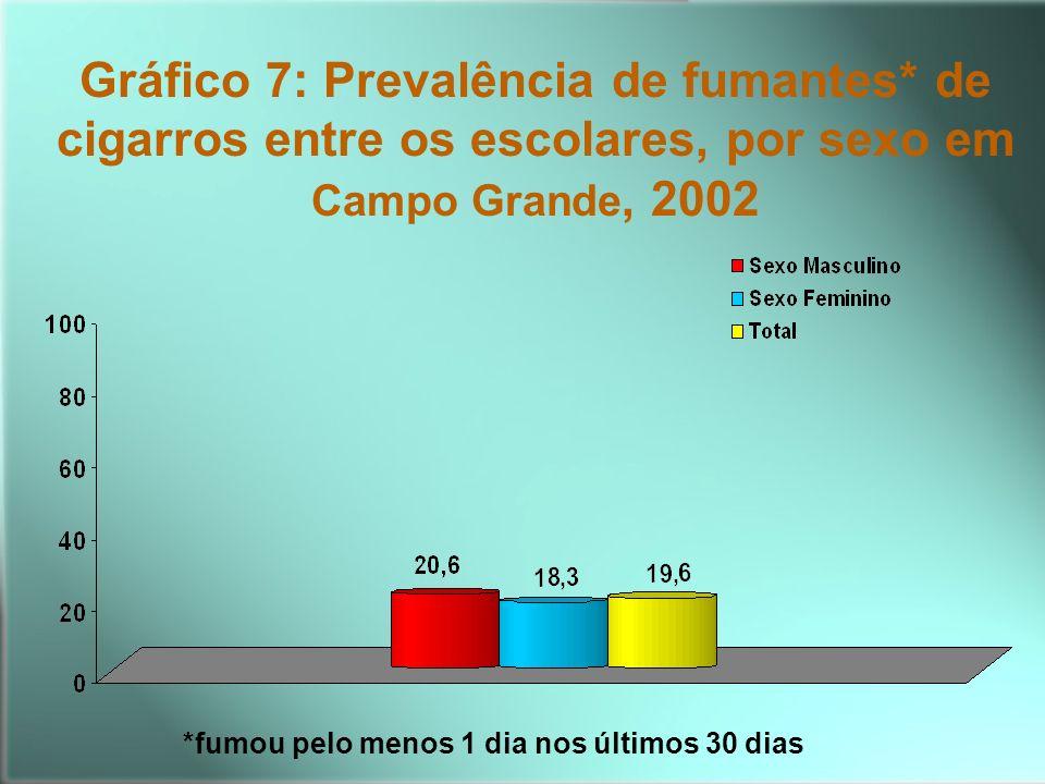 Gráfico 7: Prevalência de fumantes