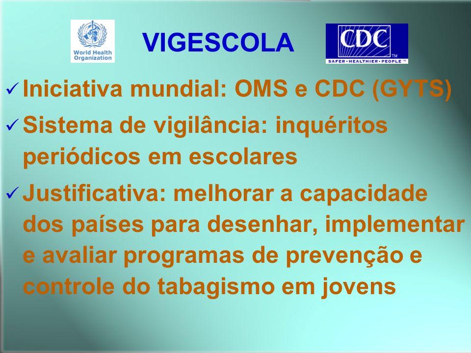 VIGESCOLA Iniciativa mundial: OMS e CDC (GYTS)