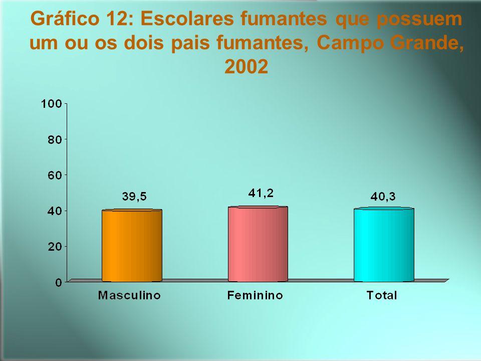 Gráfico 12: Escolares fumantes que possuem um ou os dois pais fumantes, Campo Grande, 2002