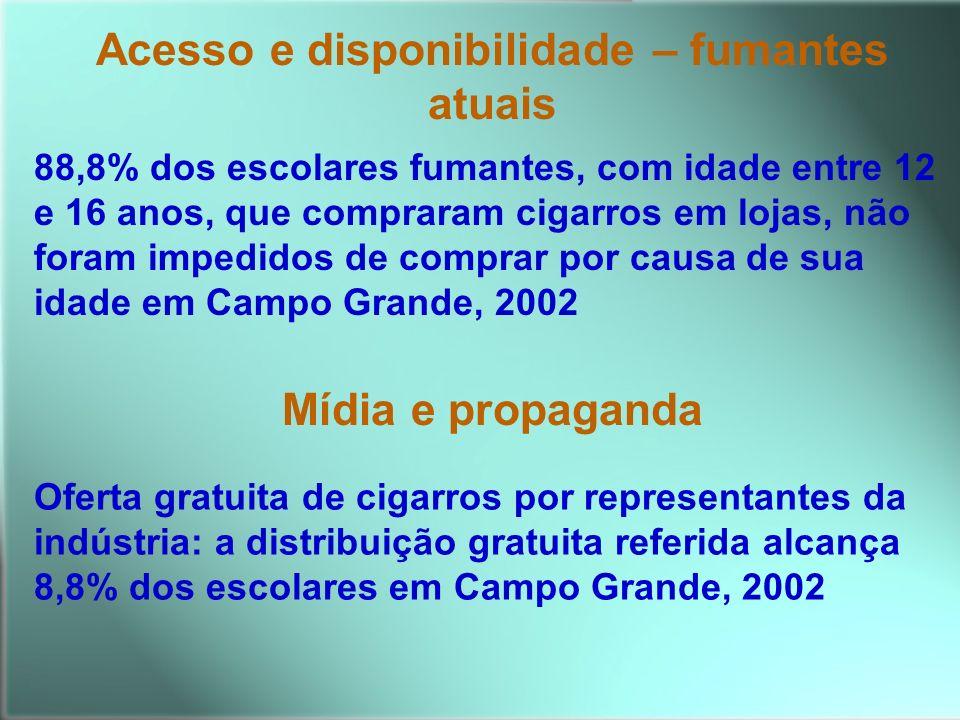 Acesso e disponibilidade – fumantes atuais