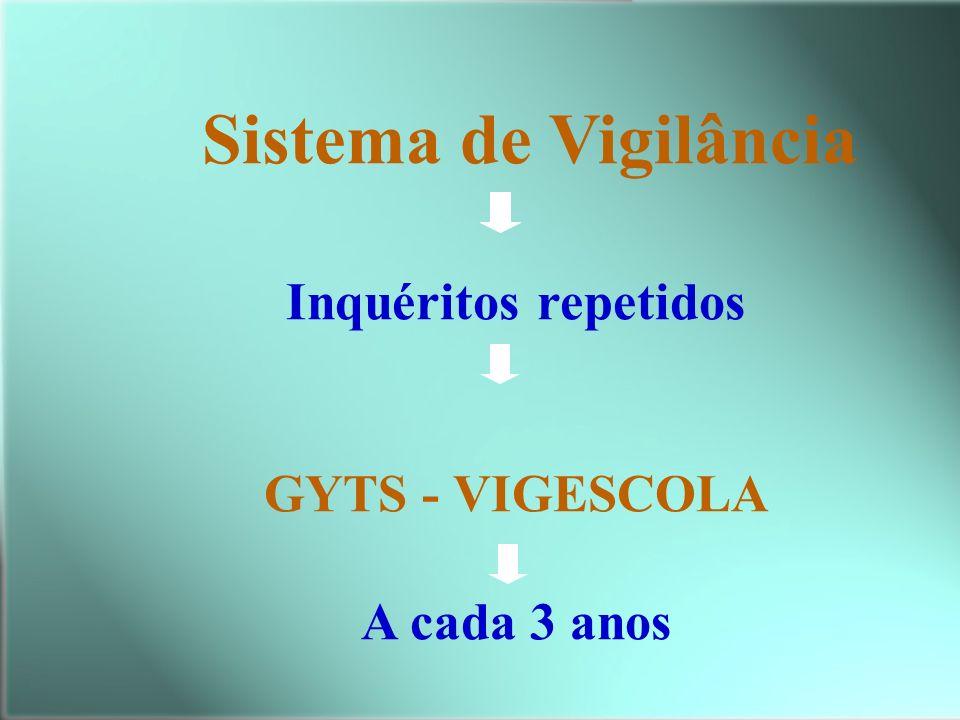Sistema de Vigilância Inquéritos repetidos GYTS - VIGESCOLA