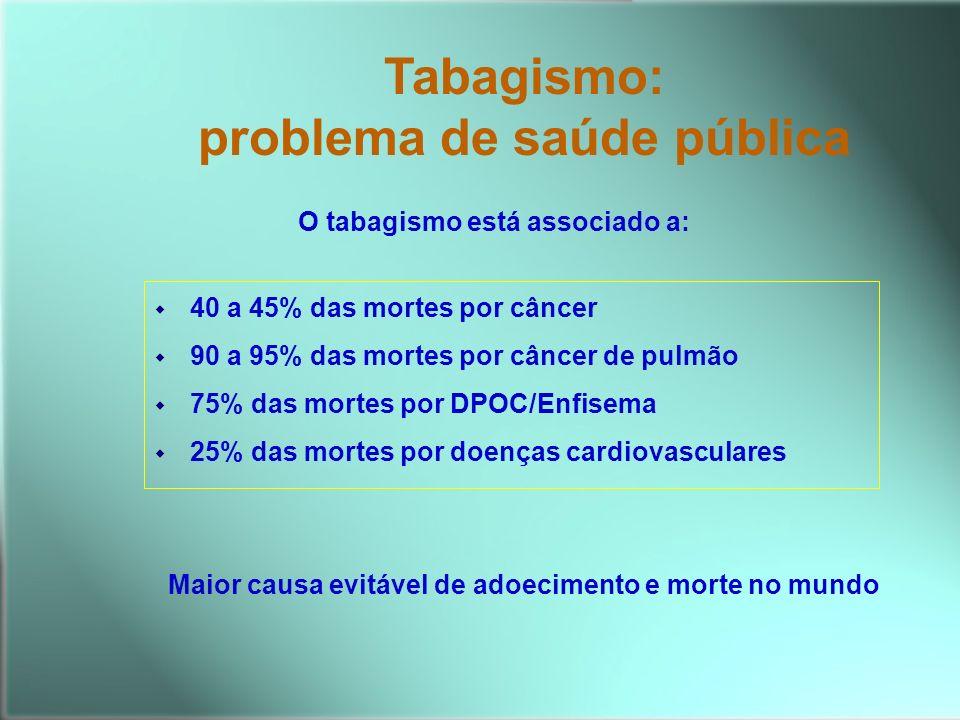 Tabagismo: problema de saúde pública