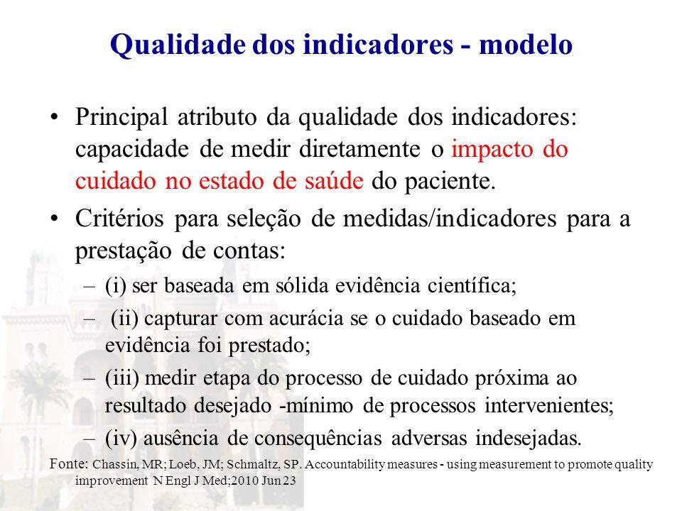 Qualidade dos indicadores - modelo