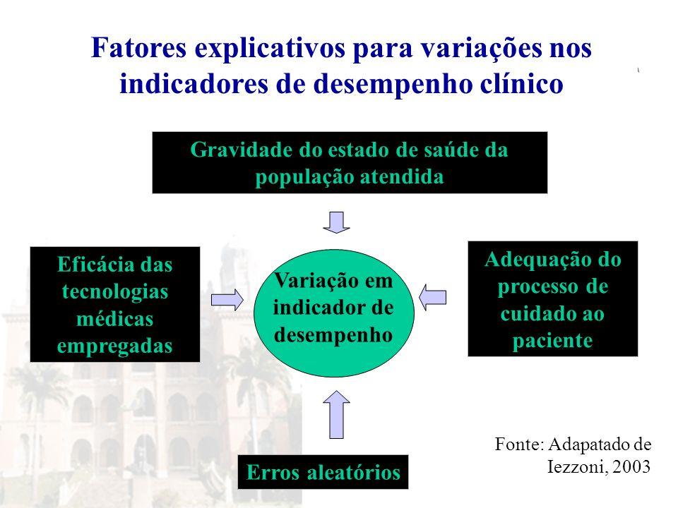 Fatores explicativos para variações nos indicadores de desempenho clínico