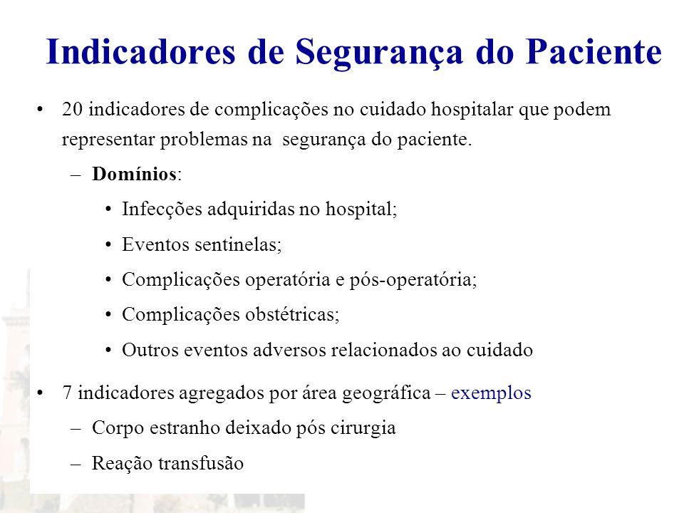 Indicadores de Segurança do Paciente