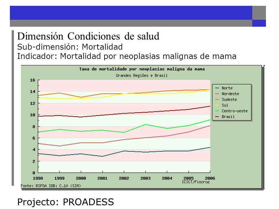 Dimensión Condiciones de salud