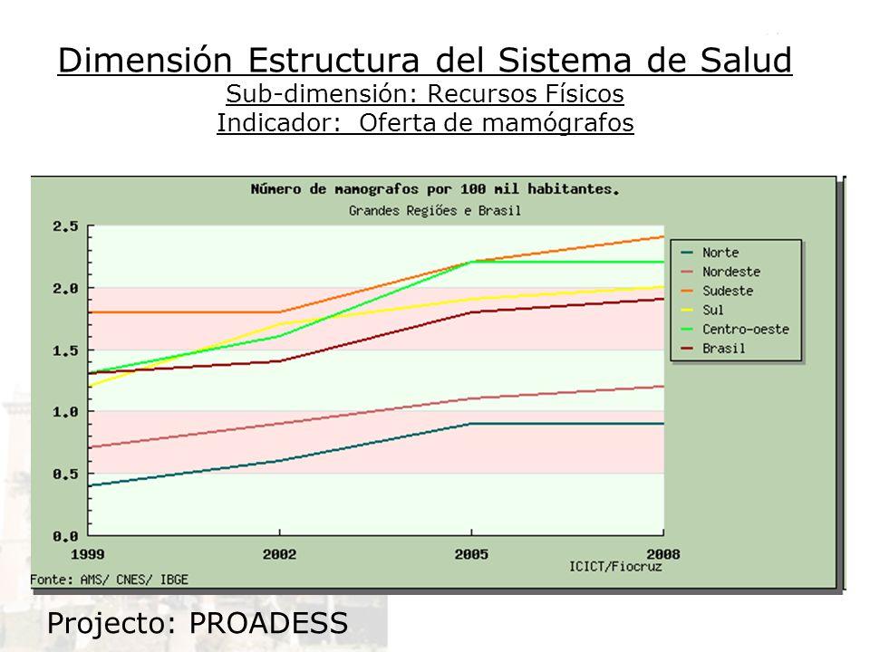 Dimensión Estructura del Sistema de Salud Sub-dimensión: Recursos Físicos Indicador: Oferta de mamógrafos