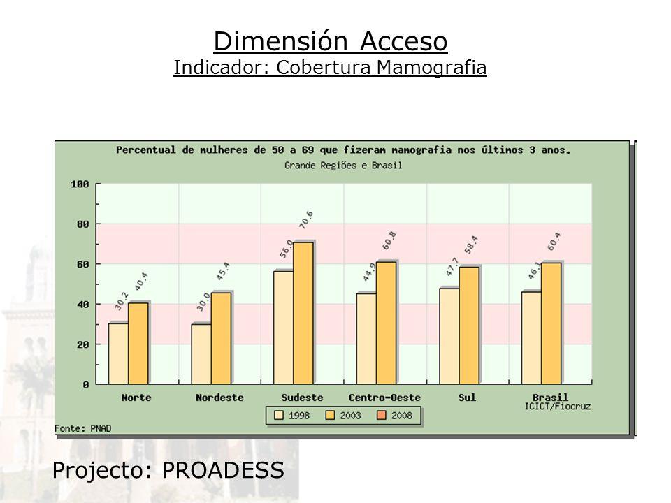 Dimensión Acceso Indicador: Cobertura Mamografia