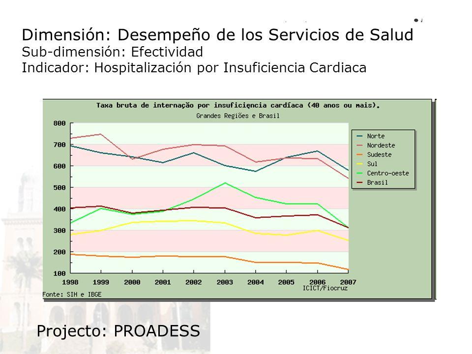 Dimensión: Desempeño de los Servicios de Salud Sub-dimensión: Efectividad Indicador: Hospitalización por Insuficiencia Cardiaca