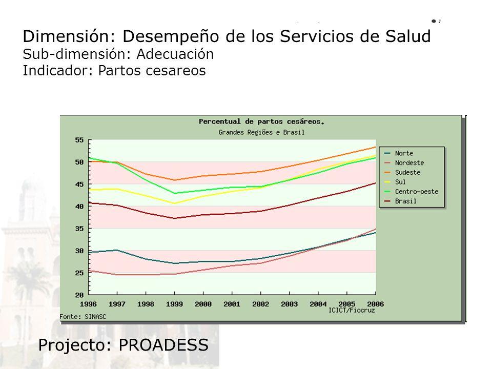Dimensión: Desempeño de los Servicios de Salud Sub-dimensión: Adecuación Indicador: Partos cesareos