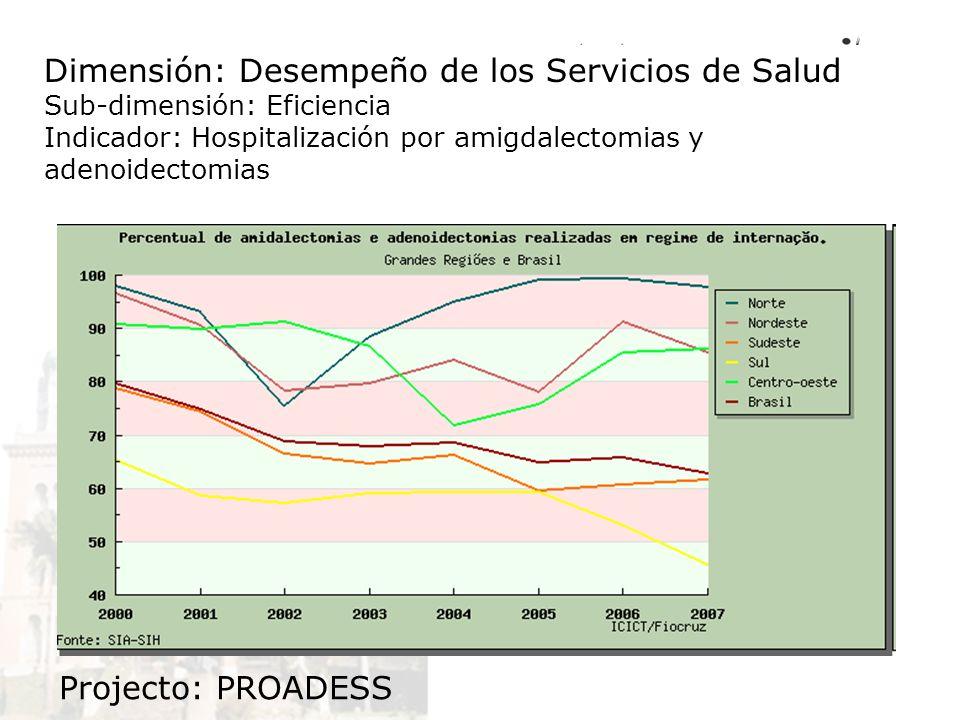 Dimensión: Desempeño de los Servicios de Salud Sub-dimensión: Eficiencia Indicador: Hospitalización por amigdalectomias y adenoidectomias