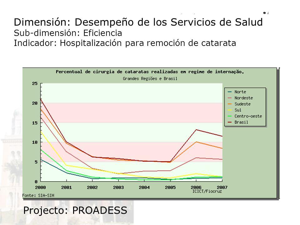 Dimensión: Desempeño de los Servicios de Salud Sub-dimensión: Eficiencia Indicador: Hospitalización para remoción de catarata