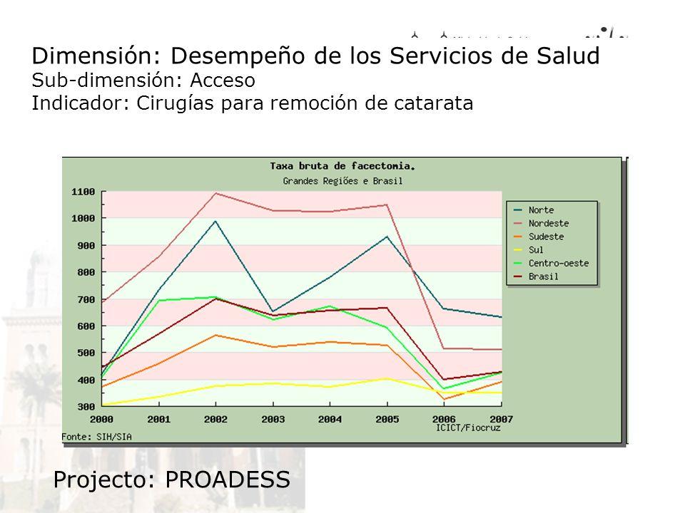 Dimensión: Desempeño de los Servicios de Salud Sub-dimensión: Acceso Indicador: Cirugías para remoción de catarata