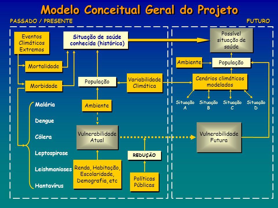 Modelo Conceitual Geral do Projeto