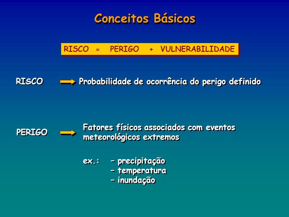 Conceitos Básicos RISCO Probabilidade de ocorrência do perigo definido