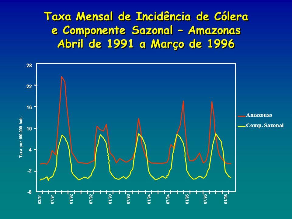 Taxa Mensal de Incidência de Cólera e Componente Sazonal – Amazonas