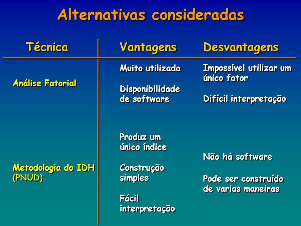 Alternativas consideradas