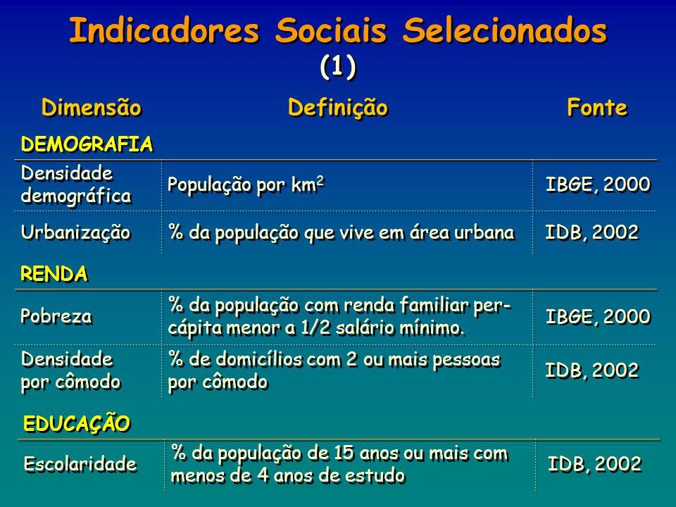 Indicadores Sociais Selecionados