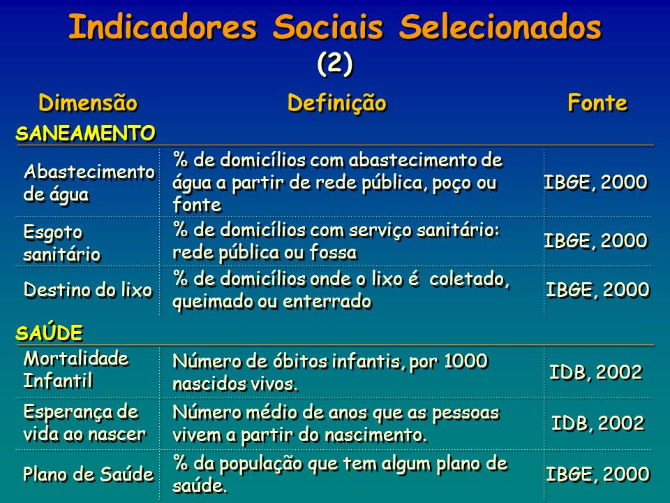 Indicadores Sociais Selecionados (2)