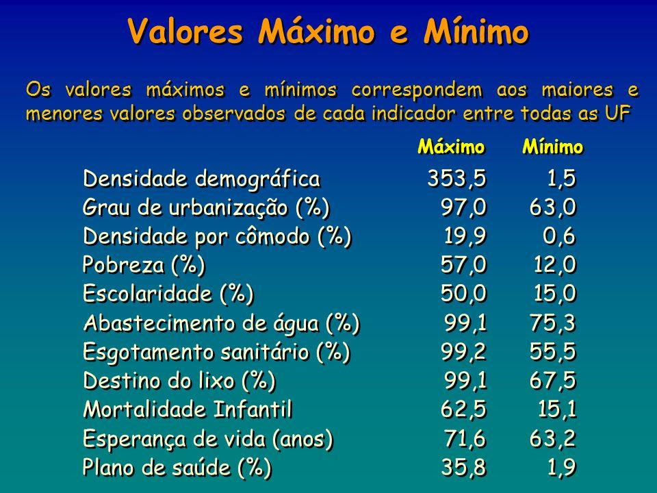 Valores Máximo e Mínimo