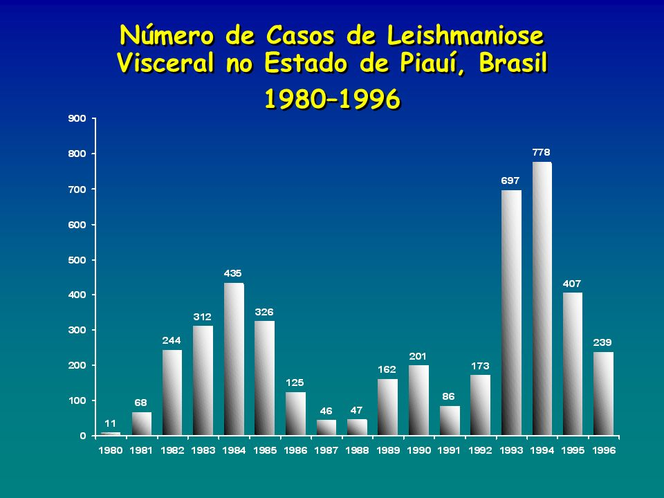 Número de Casos de Leishmaniose Visceral no Estado de Piauí, Brasil
