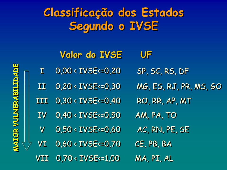Classificação dos Estados Segundo o IVSE
