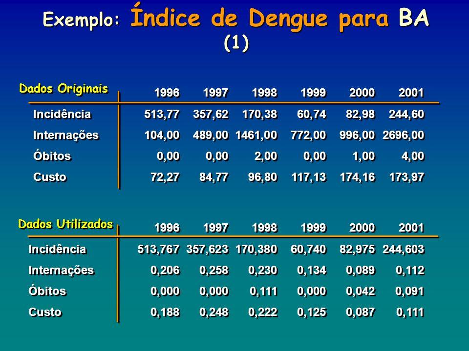 Exemplo: Índice de Dengue para BA (1)