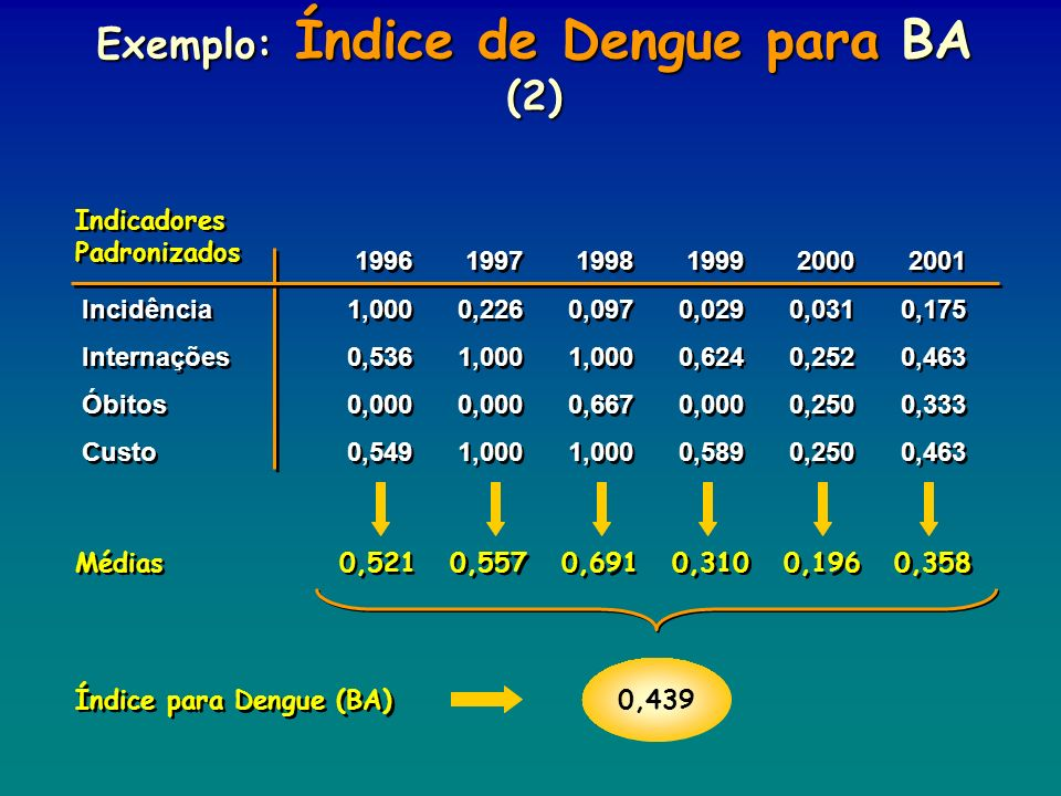 Exemplo: Índice de Dengue para BA (2)