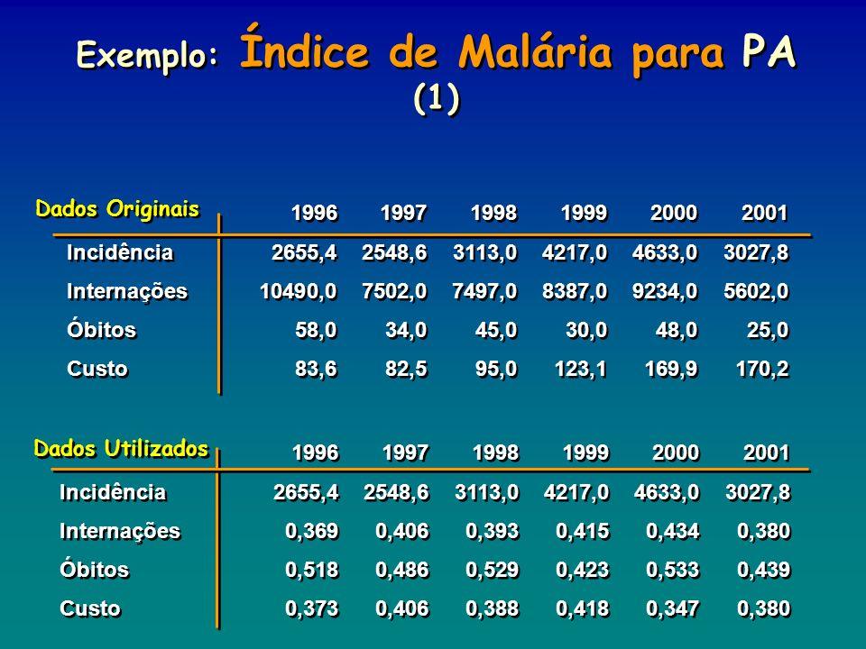 Exemplo: Índice de Malária para PA (1)