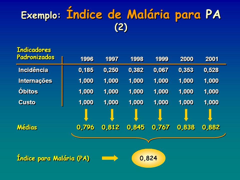 Exemplo: Índice de Malária para PA (2)