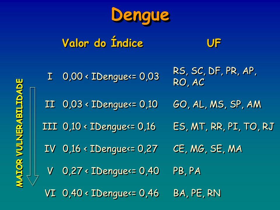 Dengue Valor do Índice UF RS, SC, DF, PR, AP, RO, AC