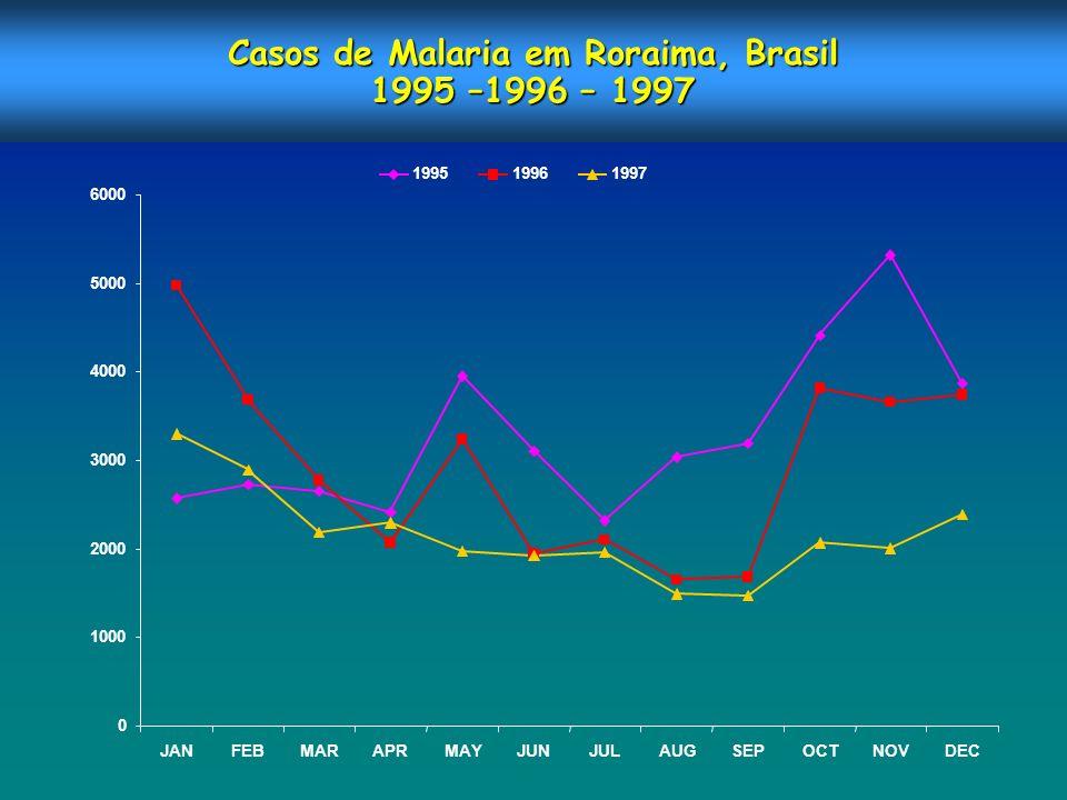 Casos de Malaria em Roraima, Brasil