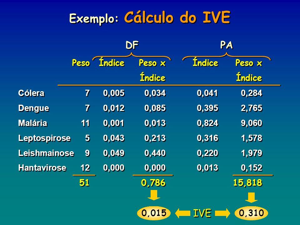 Exemplo: Cálculo do IVE