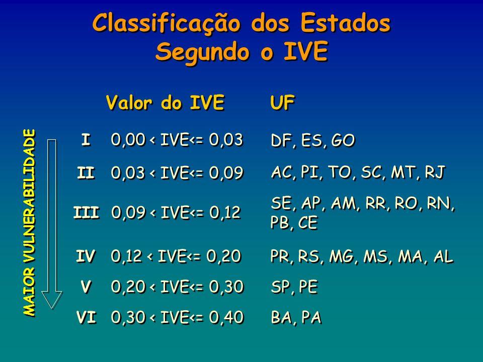 Classificação dos Estados Segundo o IVE
