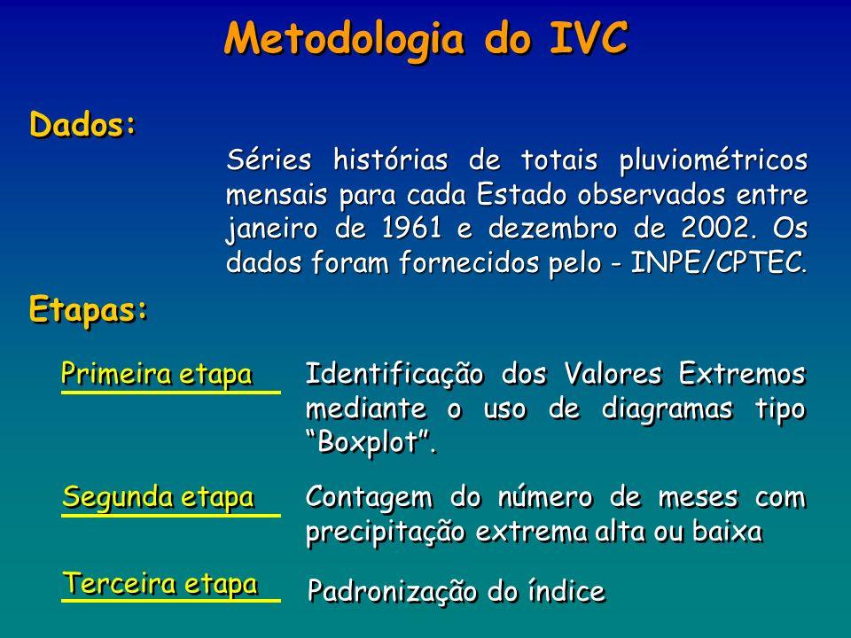 Metodologia do IVC Dados: Etapas: