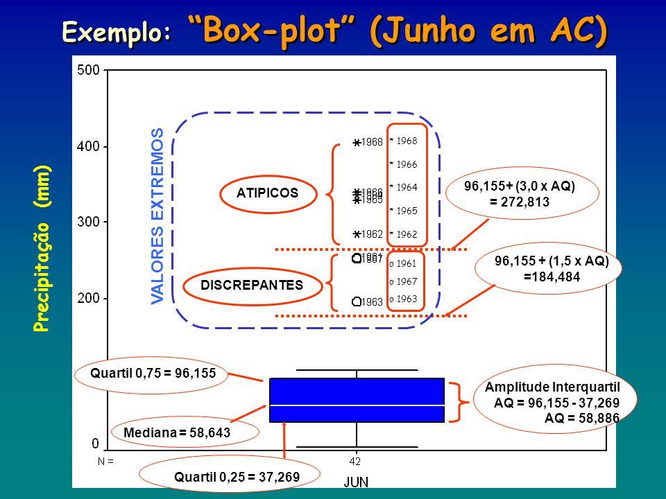 Exemplo: Box-plot (Junho em AC)