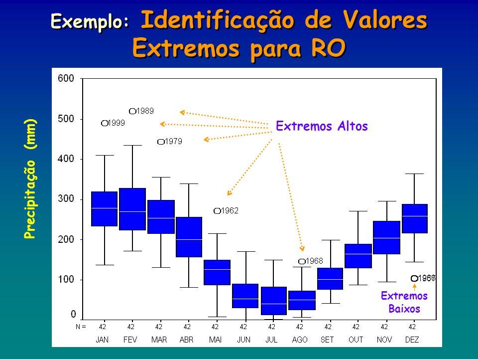Exemplo: Identificação de Valores Extremos para RO