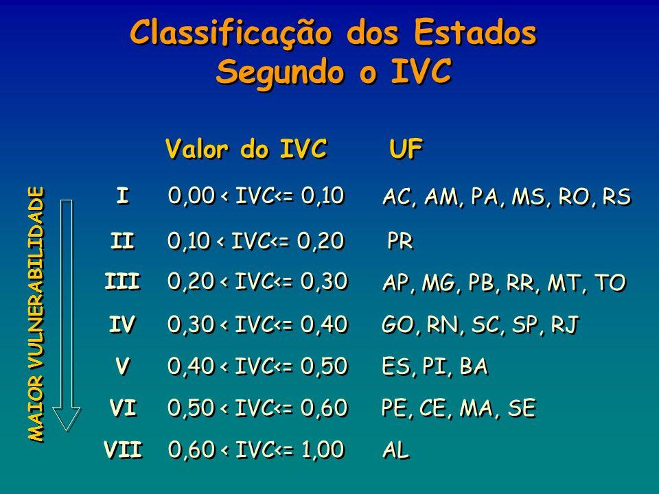 Classificação dos Estados Segundo o IVC