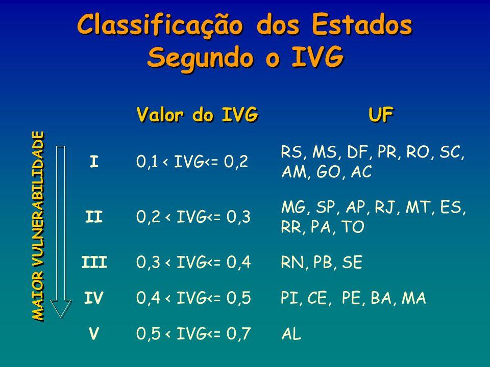 Classificação dos Estados Segundo o IVG