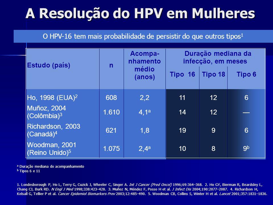A Resolução do HPV em Mulheres