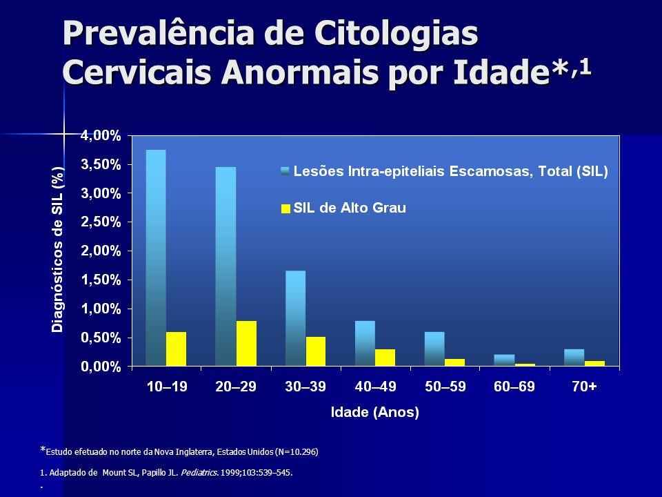 Prevalência de Citologias Cervicais Anormais por Idade*,1